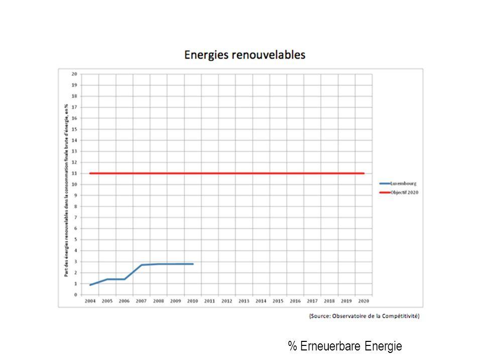 Rate der CO2 Emission