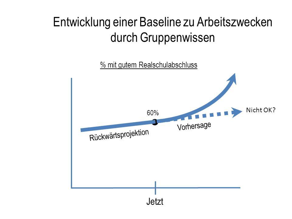Übung zur Veränderung der Kurve : Bevölkerung 5 min:Ausgangspunkte - Zeitgeber und Berichterstatter - geographischer Raum - zwei Hüte (Ihrer plus der eines Partners) 10 min:Baseline - wählen Sie ein Bevölkerungsergebnis, und eine Indikatorenkurve zum Verändern - Vorhersage bis 2016 – OK oder nicht OK.