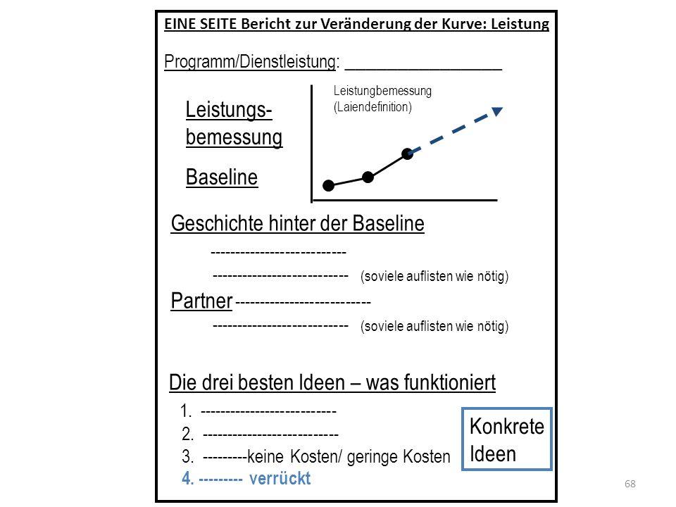 Übung zur Veränderung der Kurve – gelernte Lektionen Vom Wort zur Tat in einer Stunde 1.