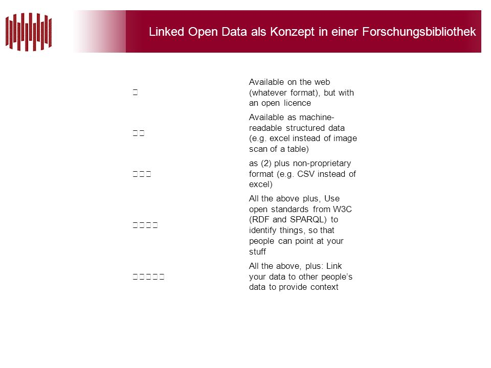 Linked Open Data als Konzept in einer Forschungsbibliothek Available on the web (whatever format), but with an open licence Available as machine- readable structured data (e.g.