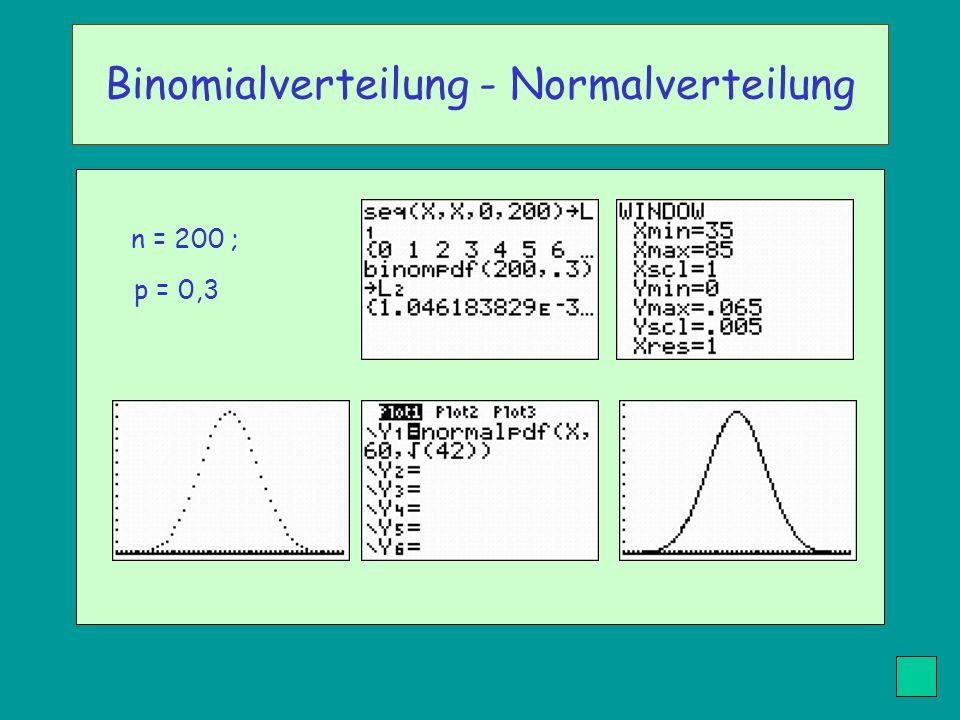 n = 200 ; p = 0,3 Binomialverteilung - Normalverteilung