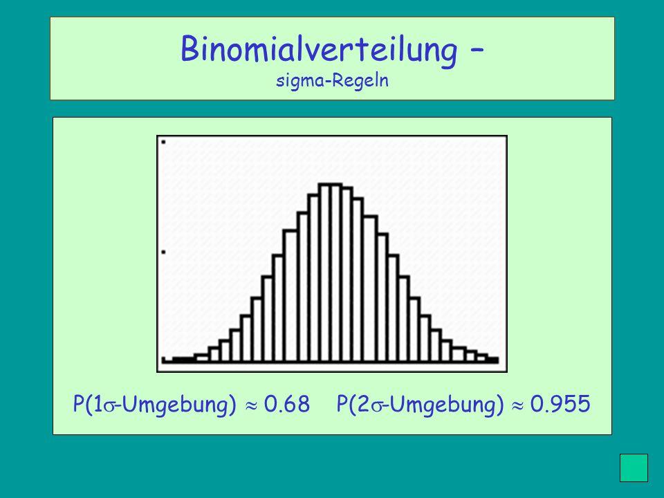 P(1 -Umgebung) 0.68 P(2 -Umgebung) 0.955 Binomialverteilung – sigma-Regeln