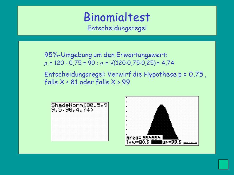 95%-Umgebung um den Erwartungswert: = 120 0,75 = 90 ; = (120 0,75 0,25) = 4,74 Entscheidungsregel: Verwirf die Hypothese p = 0,75, falls X 99 Binomial