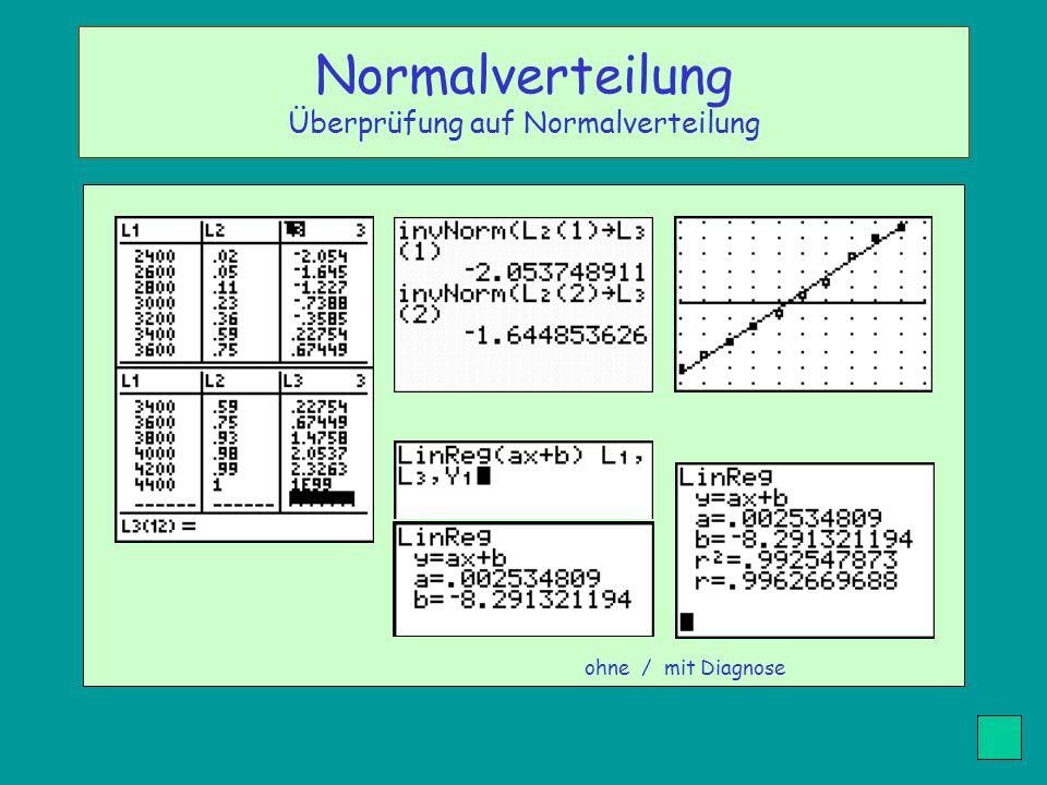 ohne / mit Diagnose Normalverteilung Überprüfung auf Normalverteilung