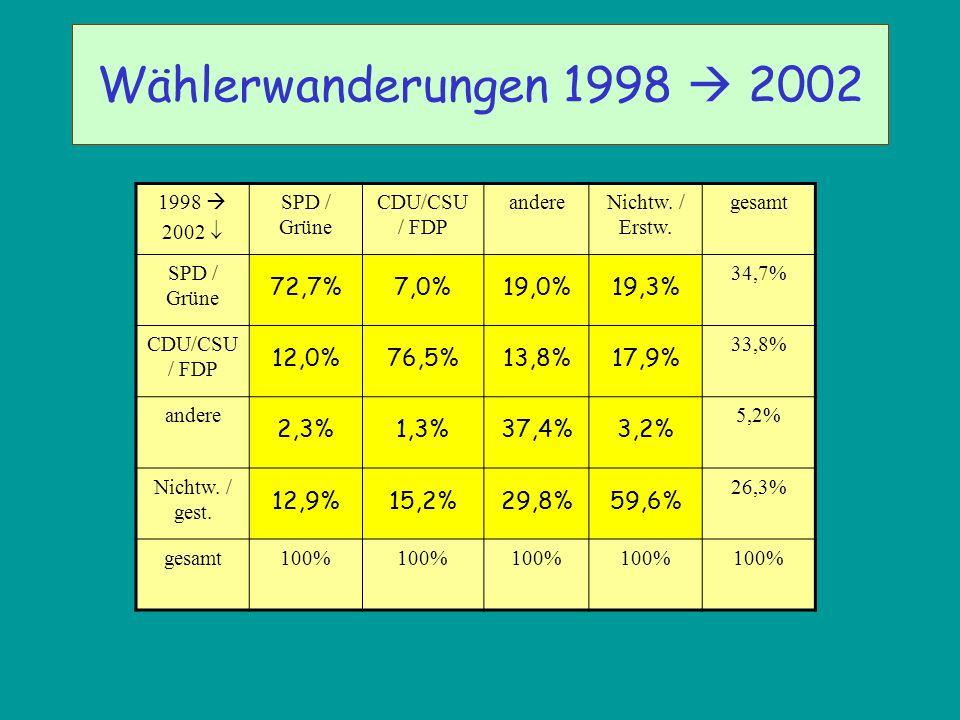 Wählerwanderungen 1998 2002 1998 2002 SPD / Grüne CDU/CSU / FDP andereNichtw. / Erstw. gesamt SPD / Grüne 72,7%7,0%19,0%19,3% 34,7% CDU/CSU / FDP 12,0