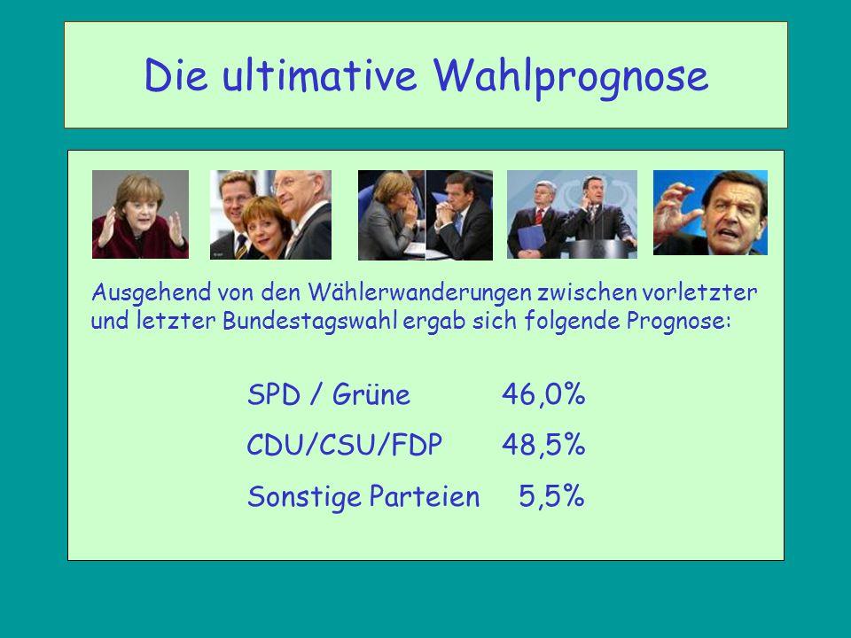 Ausgehend von den Wählerwanderungen zwischen vorletzter und letzter Bundestagswahl ergab sich folgende Prognose: SPD / Grüne 46,0% CDU/CSU/FDP48,5% So