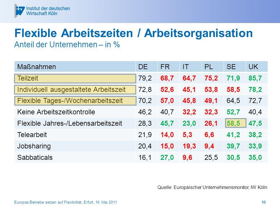 Flexible Arbeitszeiten / Arbeitsorganisation Anteil der Unternehmen – in % MaßnahmenDEFRITPLSEUK Teilzeit79,268,764,775,271,985,7 Individuell ausgesta