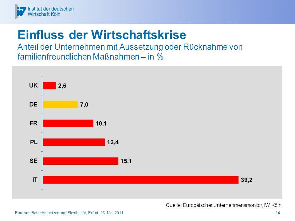 Europas Betriebe setzen auf Flexibilität, Erfurt, 16. Mai 201114 Einfluss der Wirtschaftskrise Anteil der Unternehmen mit Aussetzung oder Rücknahme vo
