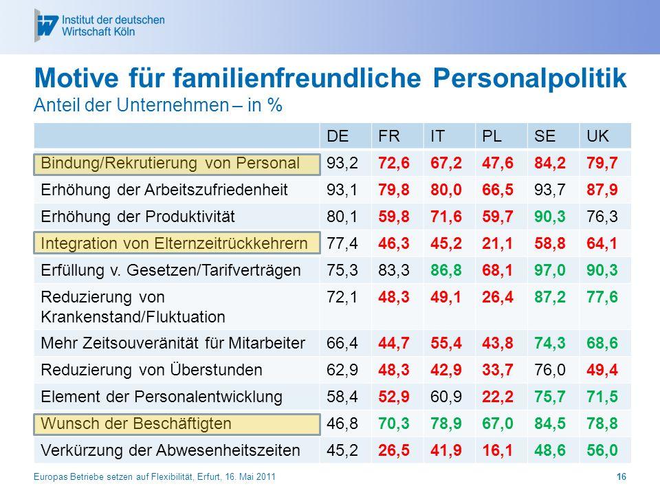 Motive für familienfreundliche Personalpolitik Anteil der Unternehmen – in % DEFRITPLSEUK Bindung/Rekrutierung von Personal93,272,667,247,684,279,7 Er