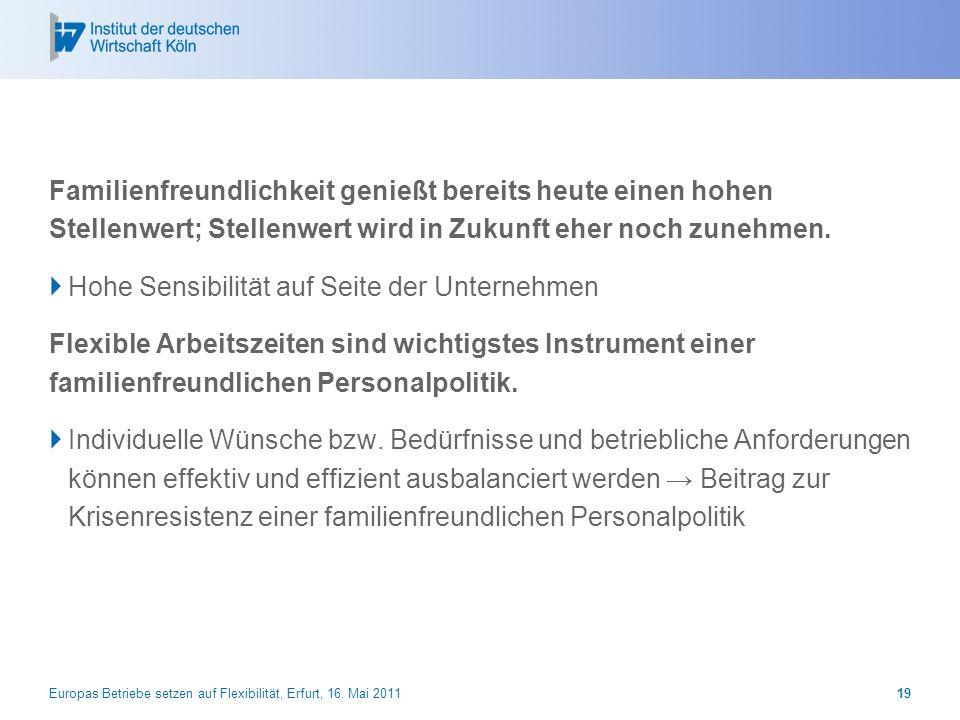 Europas Betriebe setzen auf Flexibilität, Erfurt, 16. Mai 201119 Familienfreundlichkeit genießt bereits heute einen hohen Stellenwert; Stellenwert wir