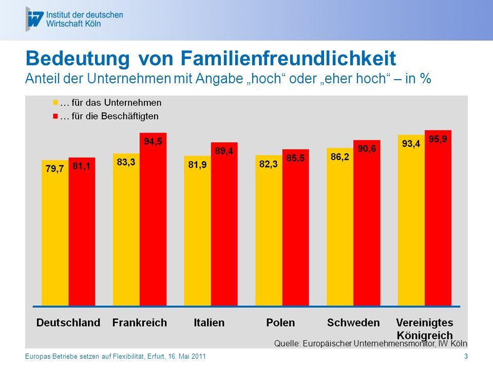 Bedeutung von Familienfreundlichkeit Anteil der Unternehmen mit Angabe hoch oder eher hoch – in % Europas Betriebe setzen auf Flexibilität, Erfurt, 16