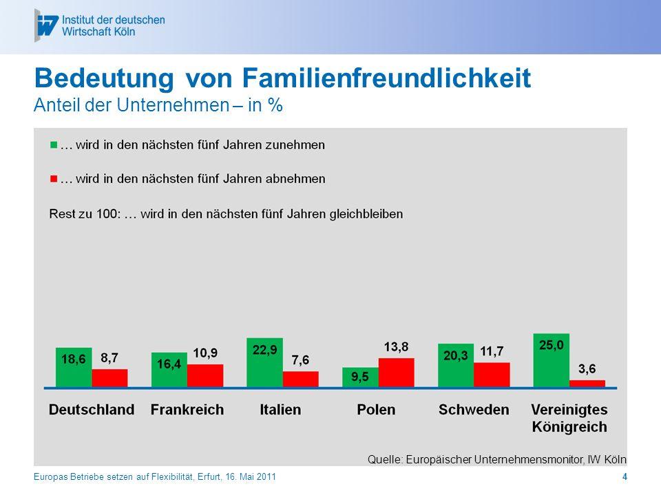 Bedeutung von Familienfreundlichkeit Anteil der Unternehmen – in % Europas Betriebe setzen auf Flexibilität, Erfurt, 16. Mai 20114 Quelle: Europäische