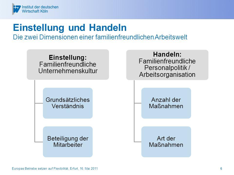 Europas Betriebe setzen auf Flexibilität, Erfurt, 16. Mai 20116 Einstellung und Handeln Die zwei Dimensionen einer familienfreundlichen Arbeitswelt Ei