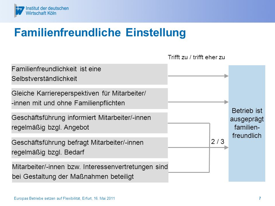 Europas Betriebe setzen auf Flexibilität, Erfurt, 16. Mai 20117 Familienfreundliche Einstellung Betrieb ist ausgeprägt familien- freundlich Trifft zu