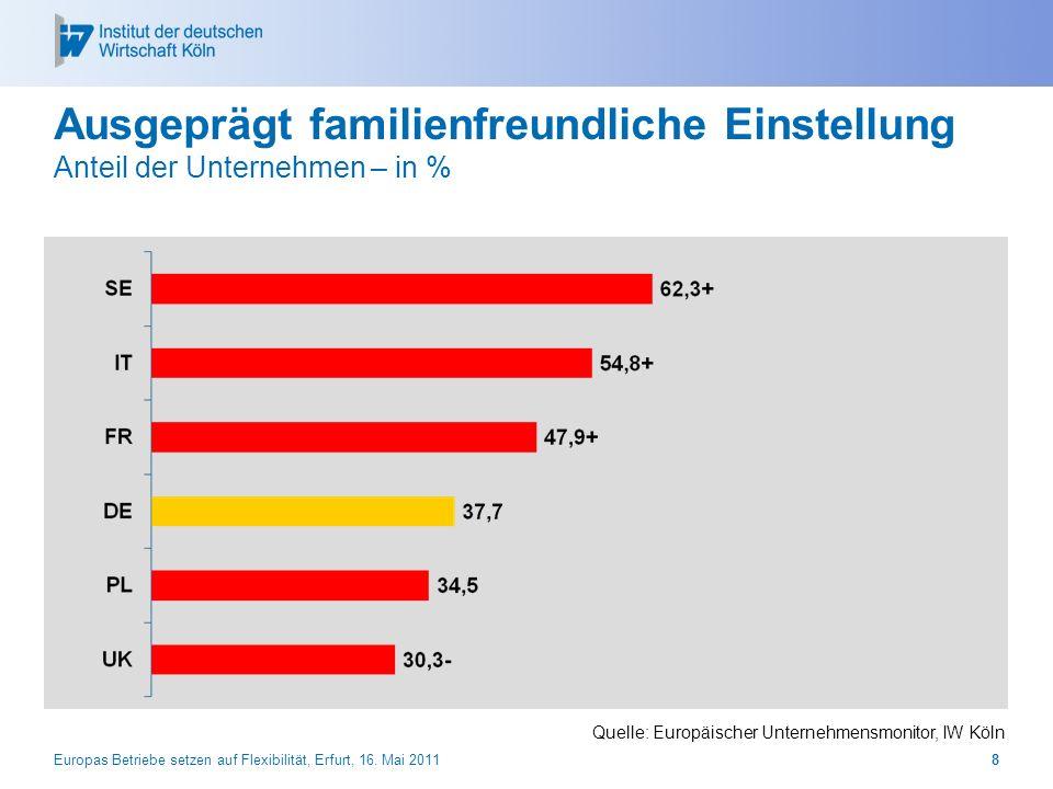 Europas Betriebe setzen auf Flexibilität, Erfurt, 16. Mai 20118 Ausgeprägt familienfreundliche Einstellung Anteil der Unternehmen – in % Quelle: Europ
