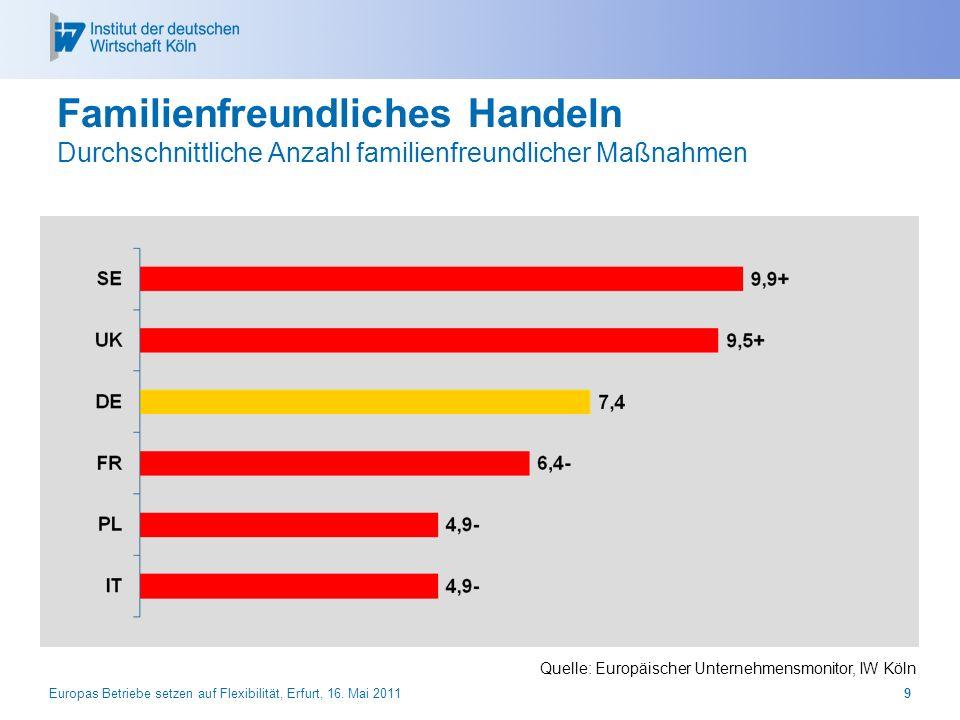 Europas Betriebe setzen auf Flexibilität, Erfurt, 16. Mai 20119 Familienfreundliches Handeln Durchschnittliche Anzahl familienfreundlicher Maßnahmen Q