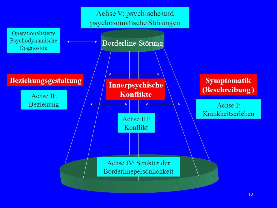 12 Borderline-Störung BeziehungsgestaltungSymptomatik (Beschreibung ) Innerpsychische Konflikte Achse IV: Struktur der Borderlinepersönlichkeit Achse