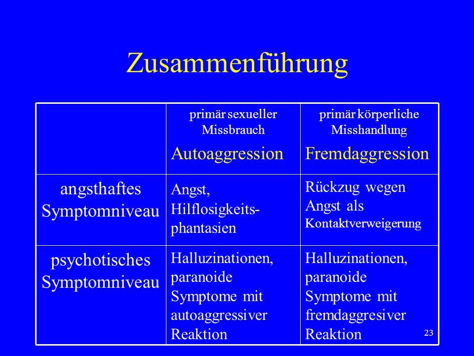 23 Zusammenführung Halluzinationen, paranoide Symptome mit fremdaggresiver Reaktion Halluzinationen, paranoide Symptome mit autoaggressiver Reaktion p