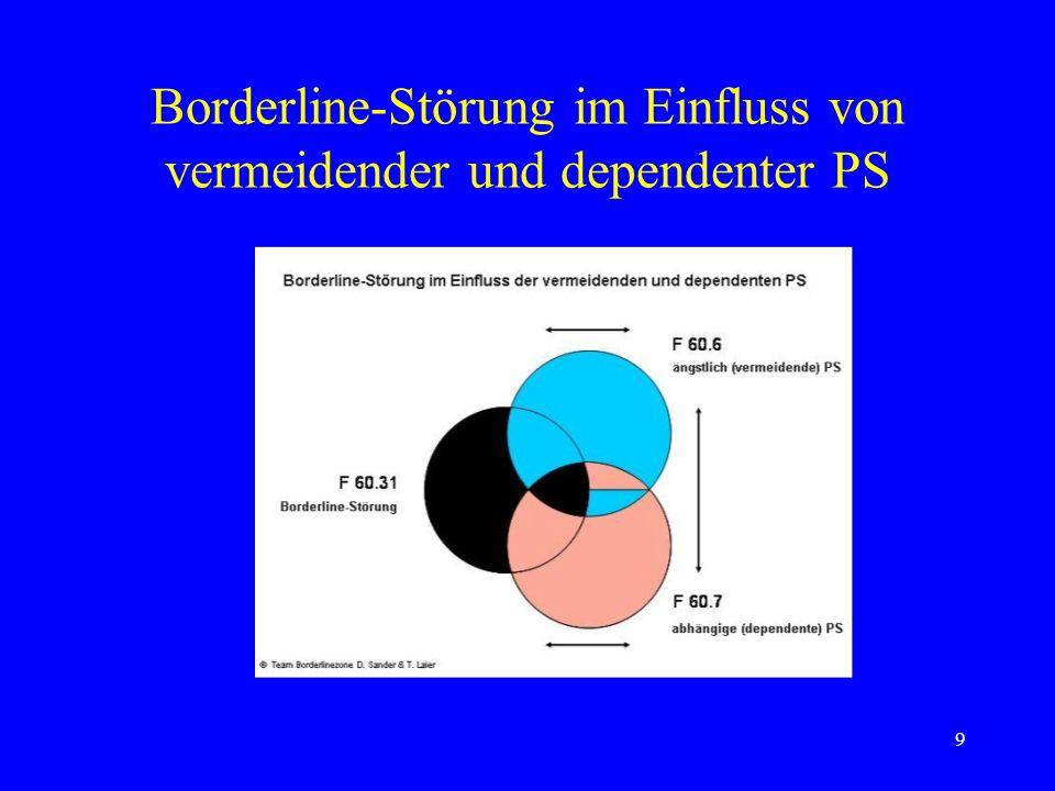 9 Borderline-Störung im Einfluss von vermeidender und dependenter PS