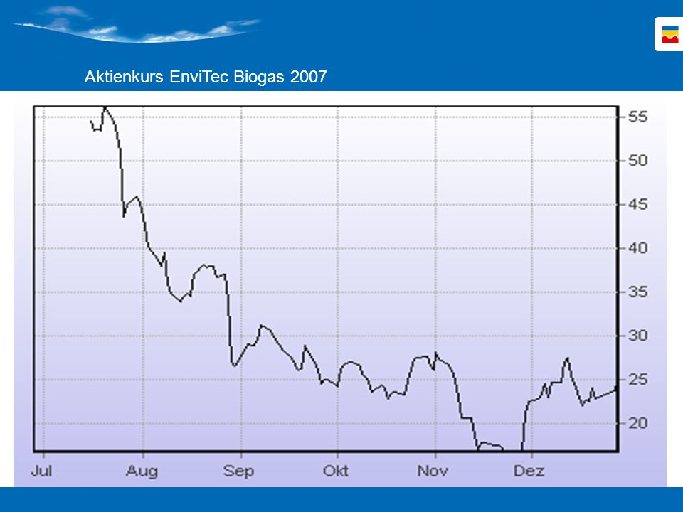 Aktienkurs EnviTec Biogas 2007