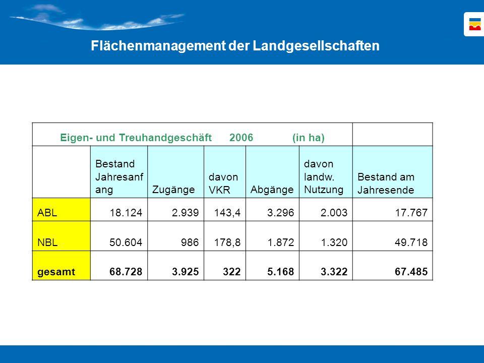 Auftragsgeschäft 2006 ( in ha) Landankauf für Dritte Flächenverwaltung für Dritte ABL 1.868 21.147 NBL 906 134.783 gesamt 2.774 155.930 Flächenmanagement der Landgesellschaften