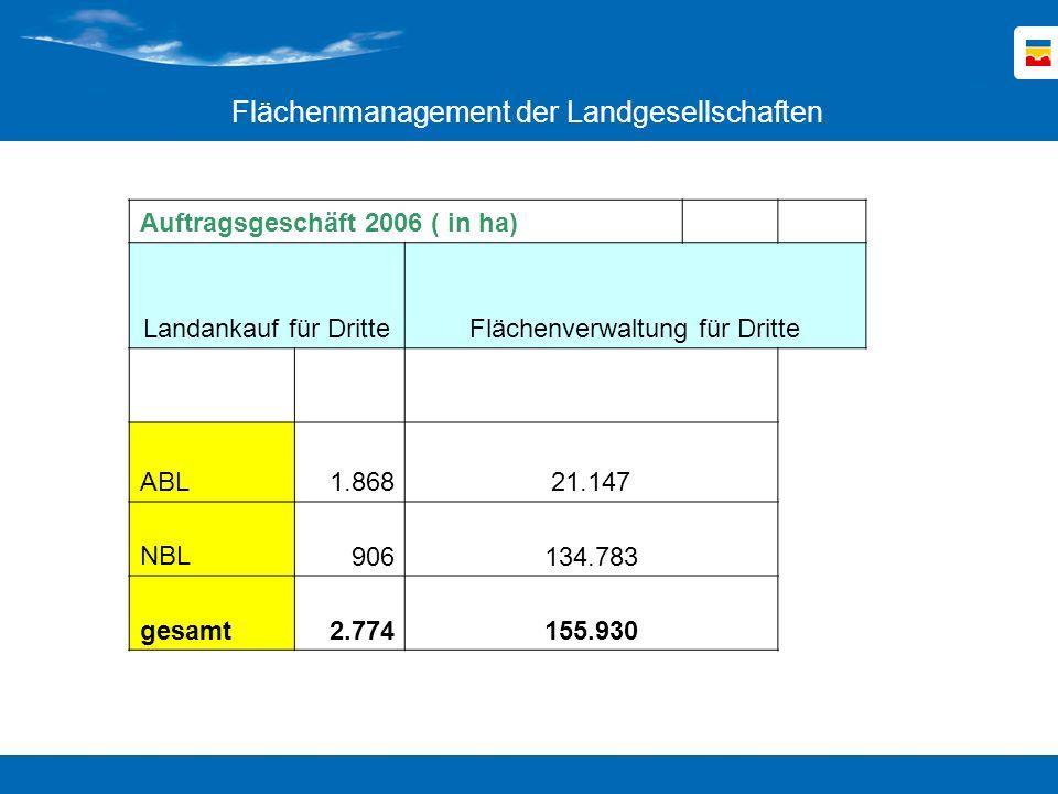 Auftragsgeschäft 2006 ( in ha) Landankauf für Dritte Flächenverwaltung für Dritte ABL 1.868 21.147 NBL 906 134.783 gesamt 2.774 155.930 Flächenmanagem