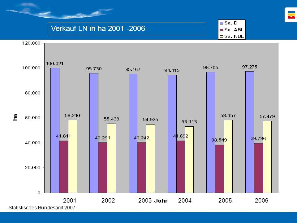 2001 2002 2003 2004 2005 2006 Verkauf LN in ha 2001 -2006 Statistisches Bundesamt 2007