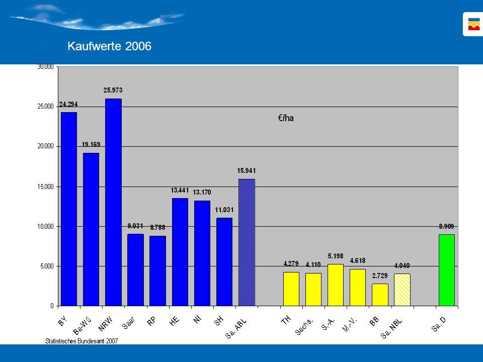 Kaufwerte 2006