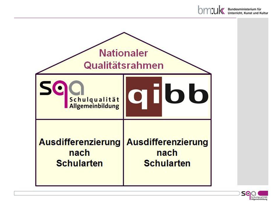Der Nationale Qualitätsrahmen (lt.