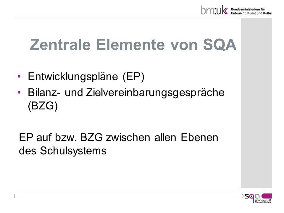 Zentrale Elemente von SQA Entwicklungspläne (EP) Bilanz- und Zielvereinbarungsgespräche (BZG) EP auf bzw. BZG zwischen allen Ebenen des Schulsystems