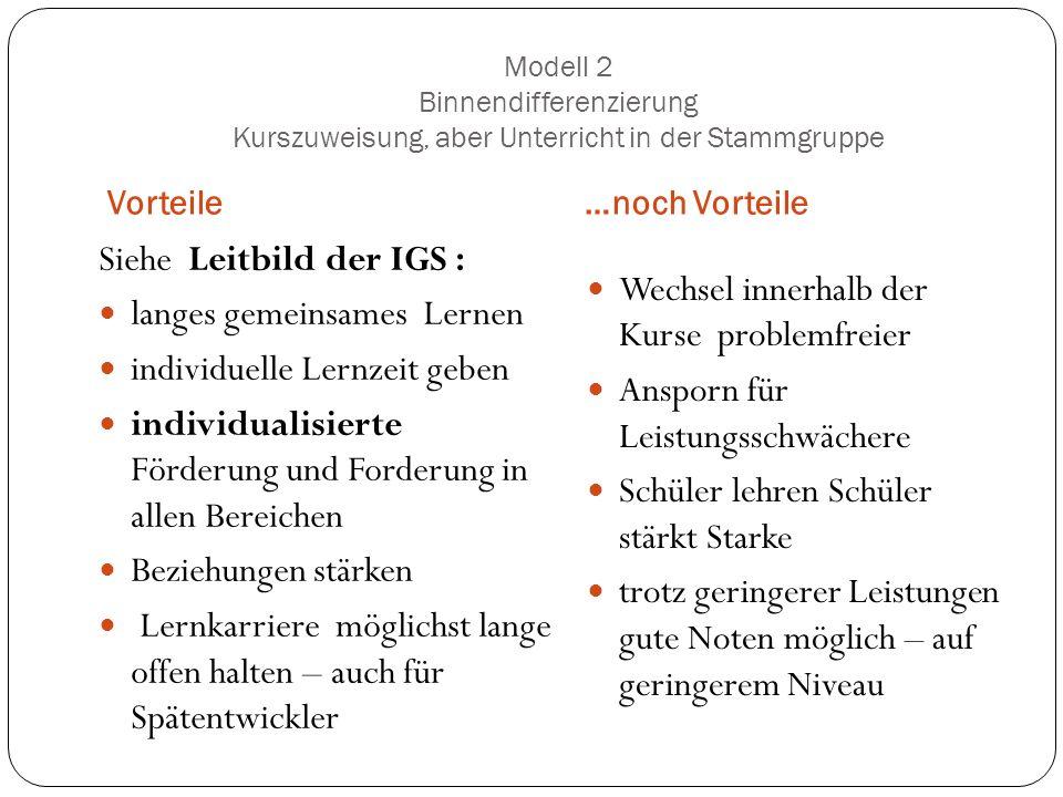 Modell 2 Binnendifferenzierung Kurszuweisung, aber Unterricht in der Stammgruppe Vorteile…noch Vorteile Siehe Leitbild der IGS : langes gemeinsames Le