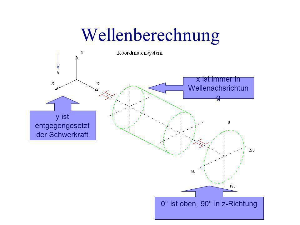Wellenberechnung FaFa FrFr FtFt Einzugebende Richtungsangaben der äußeren Kräfte: F r = 415,3 N in Richtung 270°> -z, F t = 1102,8 N in Richtung 180°> -y = g, F a = -295,4 N auf Position 90°> Winkelrose x-Achse.