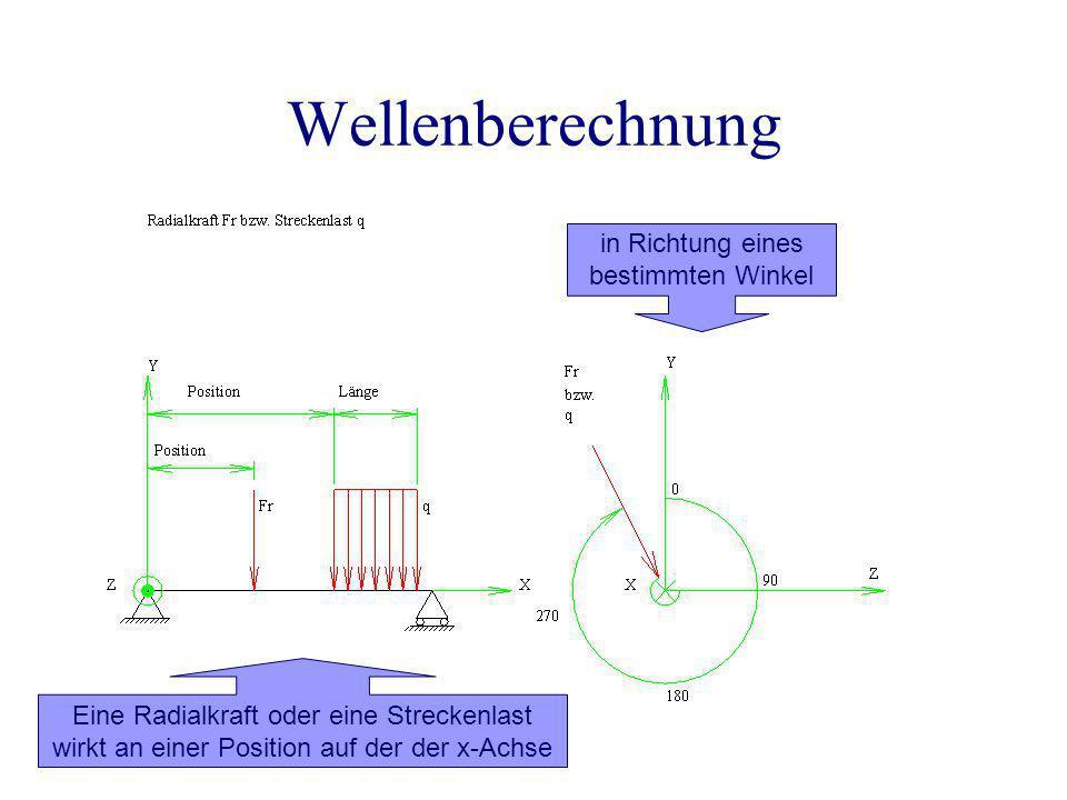 Wellenberechnung in Richtung eines bestimmten Winkel Eine Radialkraft oder eine Streckenlast wirkt an einer Position auf der der x-Achse