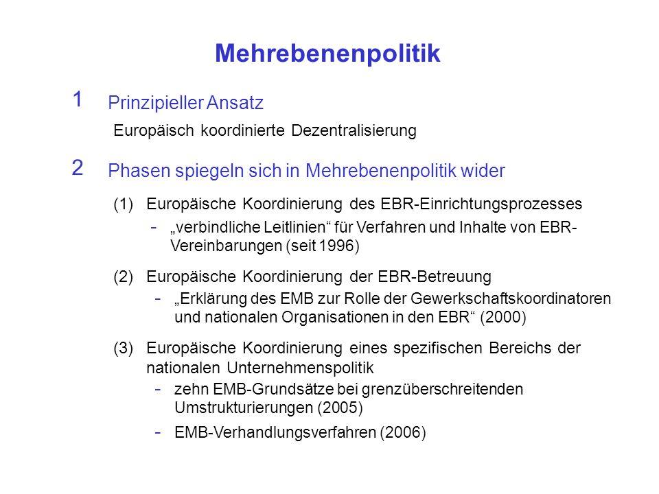 Mehrebenenpolitik 1 Prinzipieller Ansatz Europäisch koordinierte Dezentralisierung 2 Phasen spiegeln sich in Mehrebenenpolitik wider (1)Europäische Koordinierung des EBR-Einrichtungsprozesses - verbindliche Leitlinien für Verfahren und Inhalte von EBR- Vereinbarungen (seit 1996) (2)Europäische Koordinierung der EBR-Betreuung - Erklärung des EMB zur Rolle der Gewerkschaftskoordinatoren und nationalen Organisationen in den EBR (2000) (3)Europäische Koordinierung eines spezifischen Bereichs der nationalen Unternehmenspolitik - zehn EMB-Grundsätze bei grenzüberschreitenden Umstrukturierungen (2005) - EMB-Verhandlungsverfahren (2006)