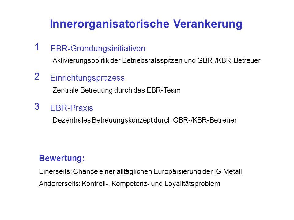 Innerorganisatorische Verankerung 2 Einrichtungsprozess Zentrale Betreuung durch das EBR-Team 3 EBR-Praxis Dezentrales Betreuungskonzept durch GBR-/KBR-Betreuer Bewertung: Einerseits: Chance einer alltäglichen Europäisierung der IG Metall Andererseits: Kontroll-, Kompetenz- und Loyalitätsproblem 1 EBR-Gründungsinitiativen Aktivierungspolitik der Betriebsratsspitzen und GBR-/KBR-Betreuer