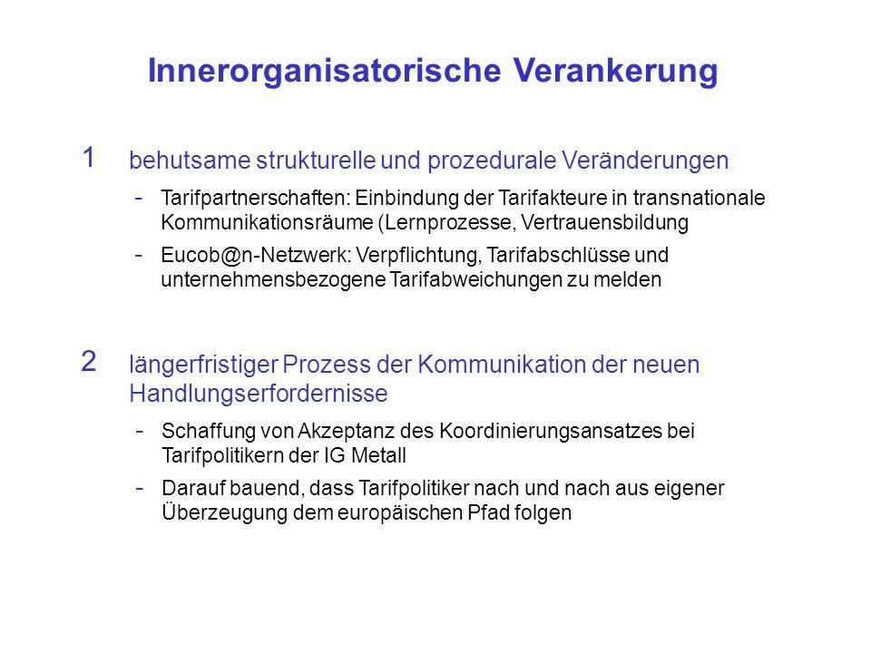 Innerorganisatorische Verankerung - Schaffung von Akzeptanz des Koordinierungsansatzes bei Tarifpolitikern der IG Metall - Darauf bauend, dass Tarifpolitiker nach und nach aus eigener Überzeugung dem europäischen Pfad folgen längerfristiger Prozess der Kommunikation der neuen Handlungserfordernisse 2 behutsame strukturelle und prozedurale Veränderungen 1 - Tarifpartnerschaften: Einbindung der Tarifakteure in transnationale Kommunikationsräume (Lernprozesse, Vertrauensbildung - Eucob@n-Netzwerk: Verpflichtung, Tarifabschlüsse und unternehmensbezogene Tarifabweichungen zu melden