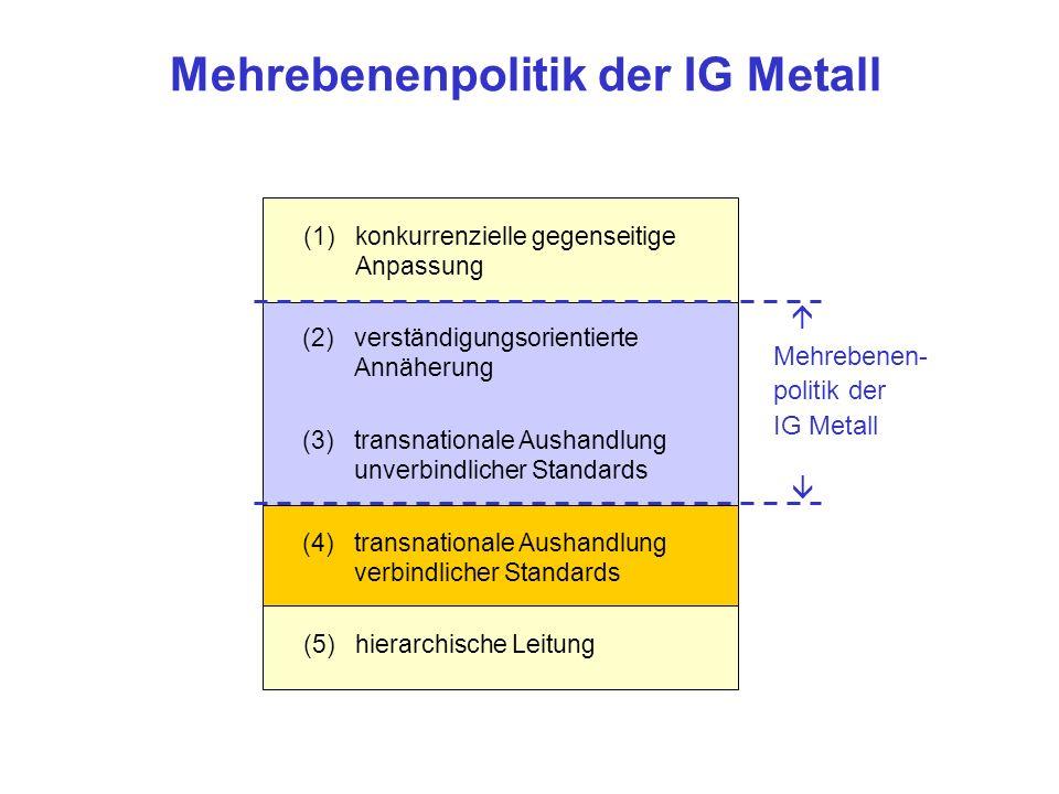 (1)konkurrenzielle gegenseitige Anpassung (2)verständigungsorientierte Annäherung (3)transnationale Aushandlung unverbindlicher Standards (4)transnationale Aushandlung verbindlicher Standards (5)hierarchische Leitung Mehrebenenpolitik der IG Metall (4)transnationale Aushandlung verbindlicher Standards Mehrebenen- politik der IG Metall (2)verständigungsorientierte Annäherung (3)transnationale Aushandlung unverbindlicher Standards