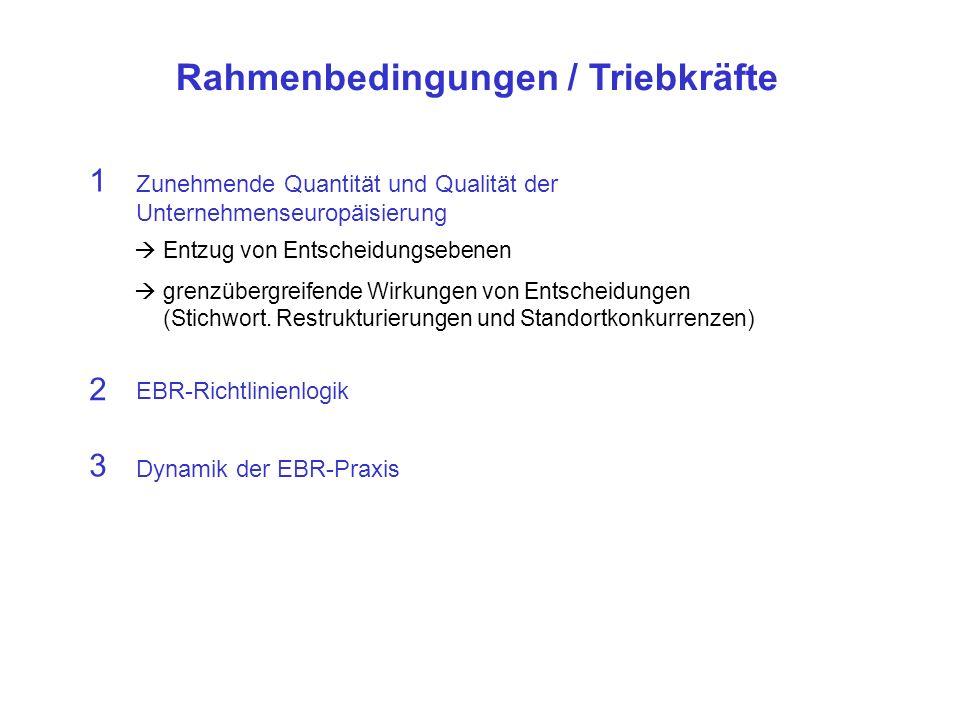Rahmenbedingungen / Triebkräfte 3 Dynamik der EBR-Praxis 2 EBR-Richtlinienlogik 1 Zunehmende Quantität und Qualität der Unternehmenseuropäisierung Entzug von Entscheidungsebenen grenzübergreifende Wirkungen von Entscheidungen (Stichwort.