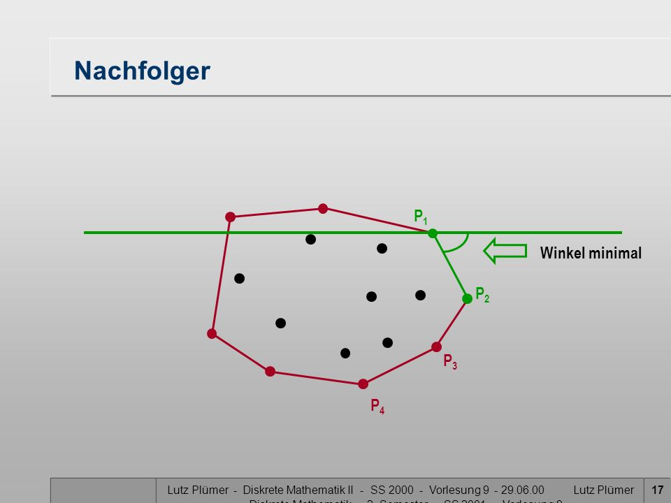 Lutz Plümer - Diskrete Mathematik II - SS 2000 - Vorlesung 9 - 29.06.00 Lutz Plümer - Diskrete Mathematik - 2. Semester - SS 2001 - Vorlesung 9 17 Nac
