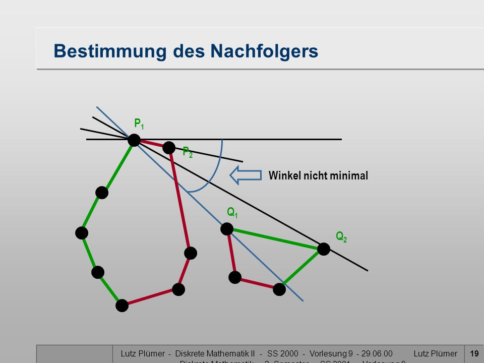 Lutz Plümer - Diskrete Mathematik II - SS 2000 - Vorlesung 9 - 29.06.00 Lutz Plümer - Diskrete Mathematik - 2. Semester - SS 2001 - Vorlesung 9 19 Bes