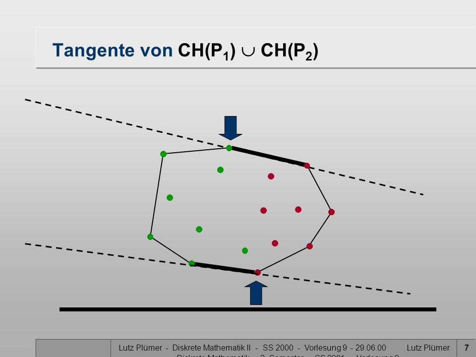 Lutz Plümer - Diskrete Mathematik II - SS 2000 - Vorlesung 9 - 29.06.00 Lutz Plümer - Diskrete Mathematik - 2. Semester - SS 2001 - Vorlesung 9 7 Tang