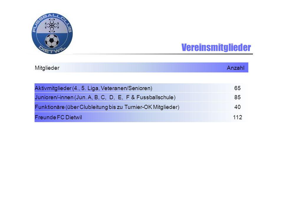 Vereinsmitglieder Mitglieder Anzahl Aktivmitglieder (4., 5. Liga, Veteranen/Senioren) 65 Junioren/-innen (Jun. A, B, C, D, E, F & Fussballschule) 85 F