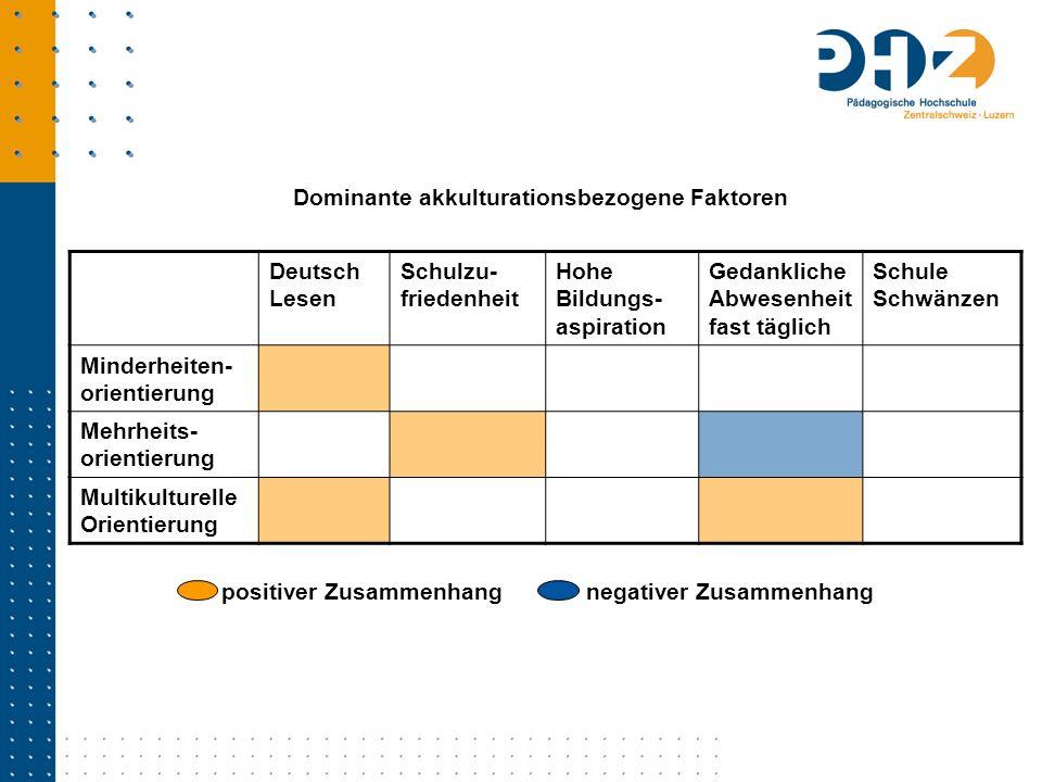 Deutsch Lesen Schulzu- friedenheit Hohe Bildungs- aspiration Gedankliche Abwesenheit fast täglich Schule Schwänzen Minderheiten- orientierung Mehrheit