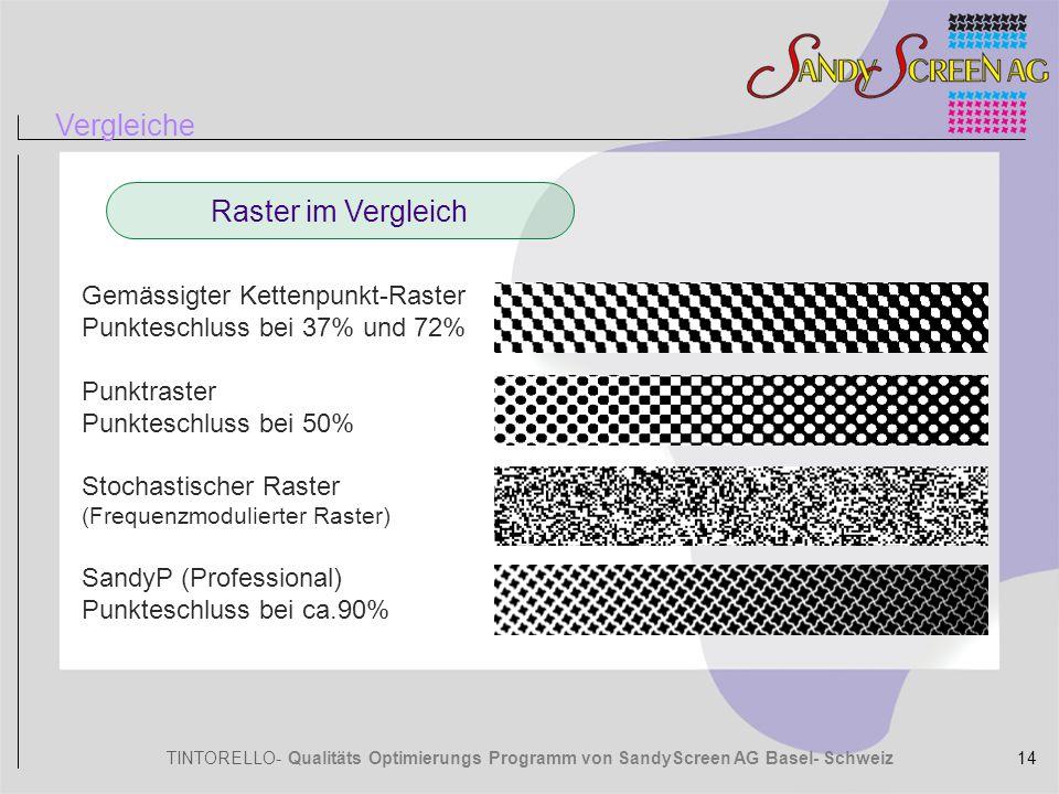 TINTORELLO- Qualitäts Optimierungs Programm von SandyScreen AG Basel- Schweiz Gemässigter Kettenpunkt-Raster Punkteschluss bei 37% und 72% Punktraster