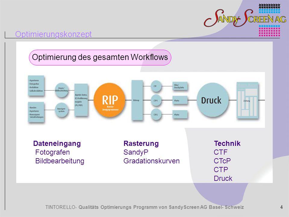 TINTORELLO- Qualitäts Optimierungs Programm von SandyScreen AG Basel- Schweiz Vergleiche Vorteile von SandyP gegenüber Konventionellen Raster (rund, elliptisch, Kettenpunkt etc.) Gleichmässiger Tonwertverlauf.