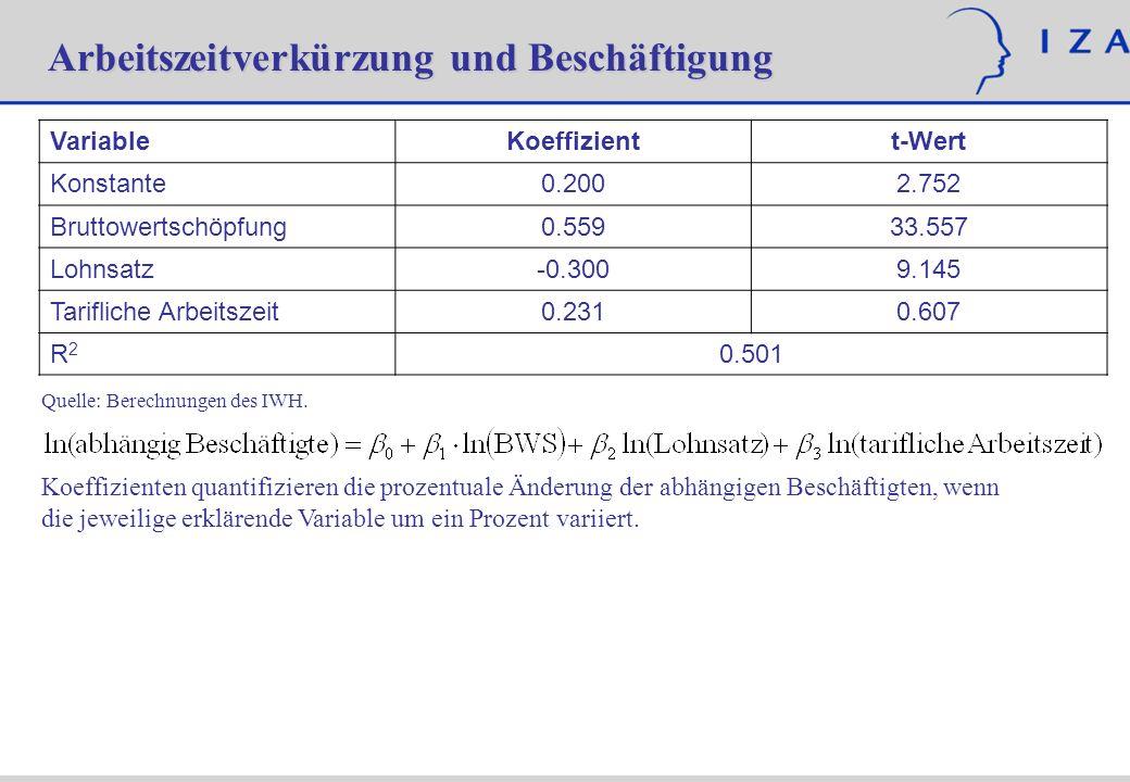 Arbeitszeitverkürzung und Beschäftigung VariableKoeffizientt-Wert Konstante0.2002.752 Bruttowertschöpfung0.55933.557 Lohnsatz-0.3009.145 Tarifliche Ar