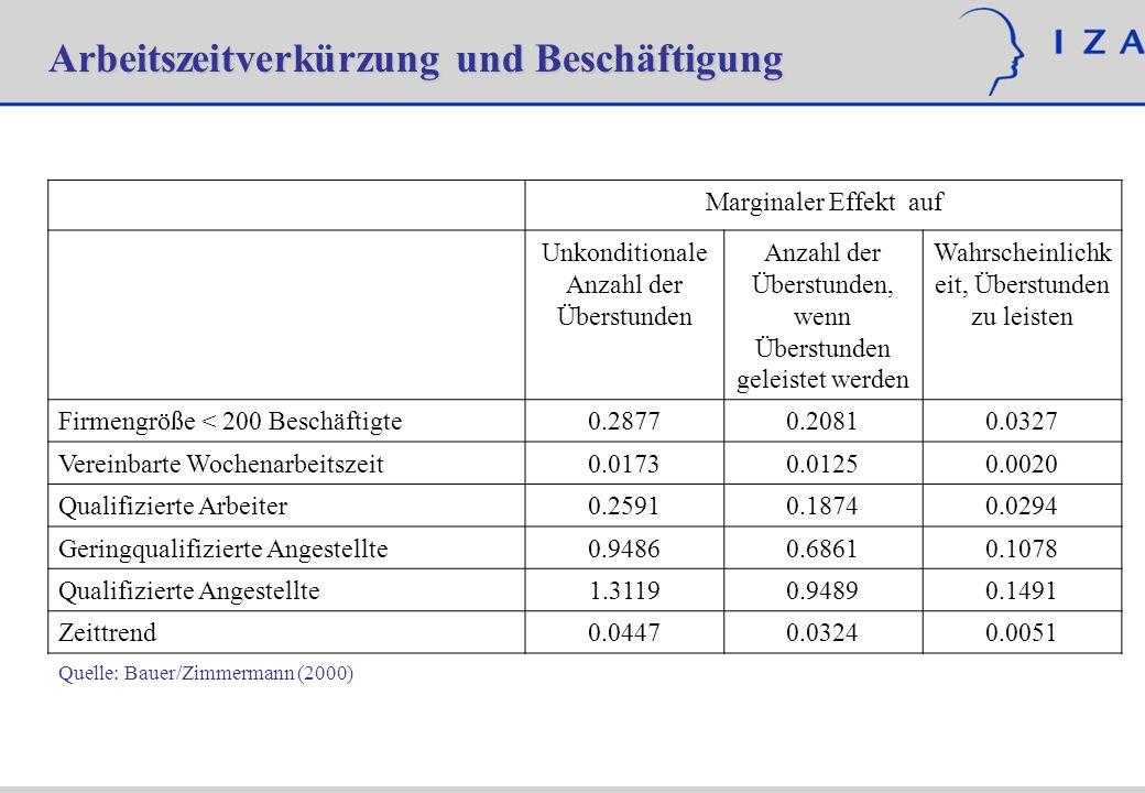 Ausgewählte Determinanten der Überstundenarbeit Marginaler Effekt auf Unkonditionale Anzahl der Überstunden Anzahl der Überstunden, wenn Überstunden g