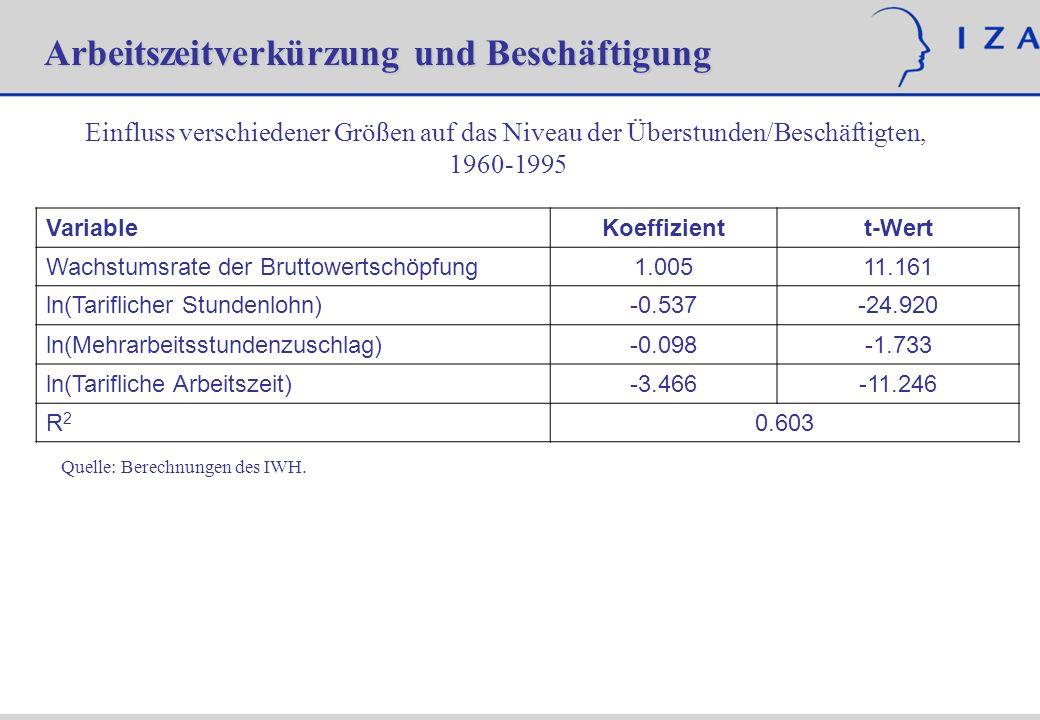 VariableKoeffizientt-Wert Wachstumsrate der Bruttowertschöpfung1.00511.161 ln(Tariflicher Stundenlohn)-0.537-24.920 ln(Mehrarbeitsstundenzuschlag)-0.0