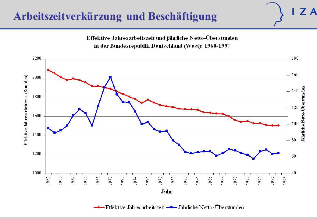 Arbeitszeitverkürzung ohne Lohnausgleich ProContra Arbeitsmarktpoli- tischer Effekt Einkommensverlust für Arbeitnehmer (bei Absenkung von 35 auf 32 Stunden: 3/35=8.6%) Verringerung der Arbeitslosigkeit und damit Senkung der Lohnnebenkosten.