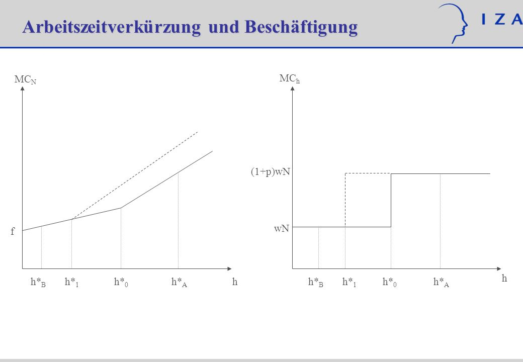 Empirische Ergebnisse: Hunt (1999, Quarterly Journal of Economics), Franz und Smolny (1994, Zeitschrift für Wirtschafts- und Sozialwissenschaften): Keine signifikanten Beschäftigungseffekte (eher negativ), Anstieg des Stundenlohnes.